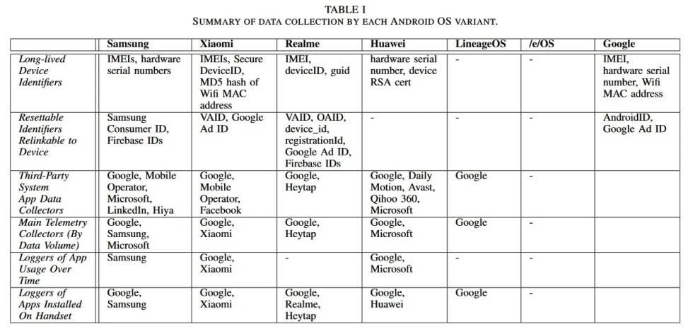 Datos que recopila cada versión distinta de Android.