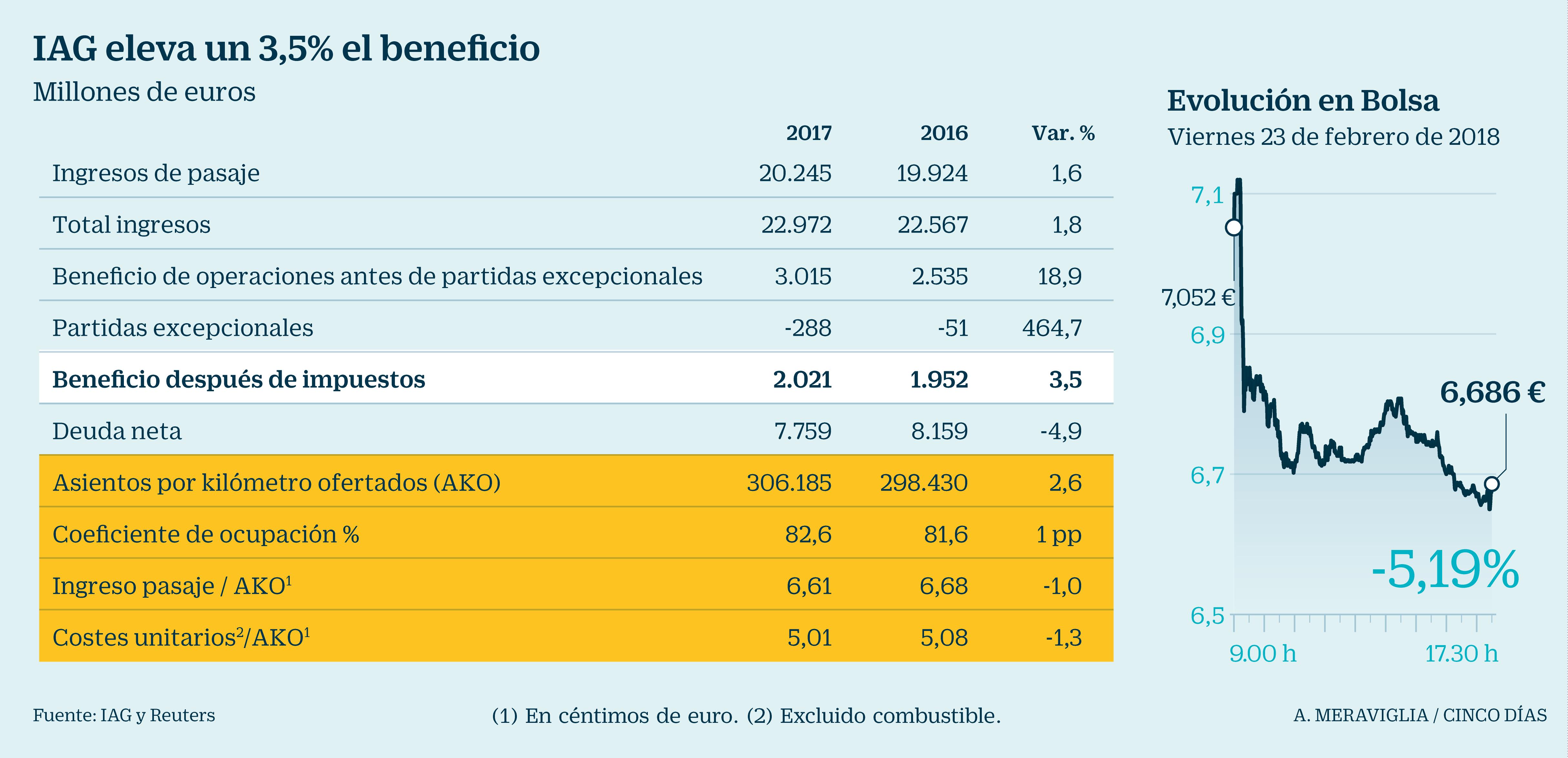 Vueling espera que el turismo crezca en barcelona e iberia for Trabajo urge barcelona