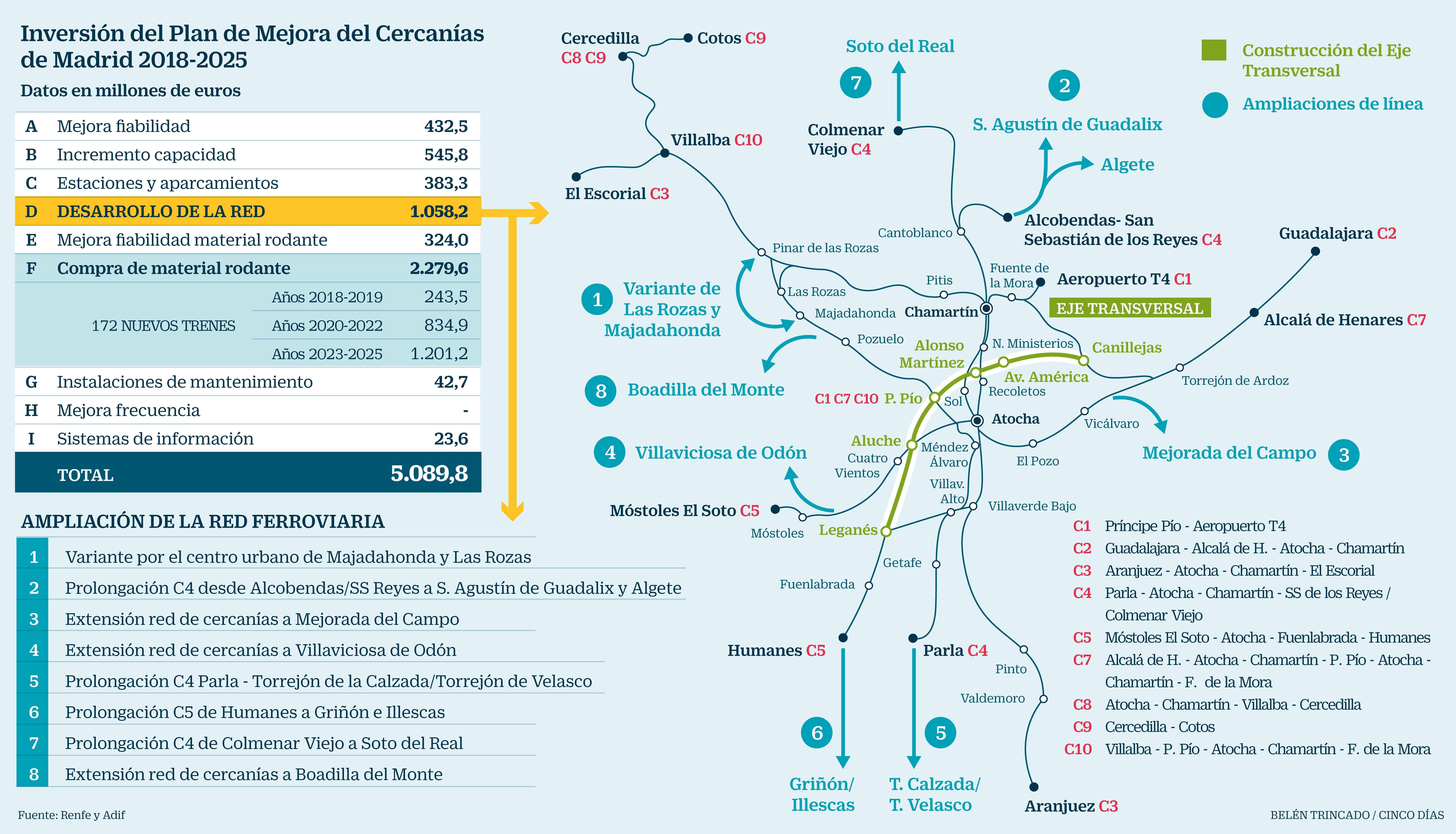 Fomento Lanza Un Plan De 5 000 Millones De Inversion Hasta 2025 Para