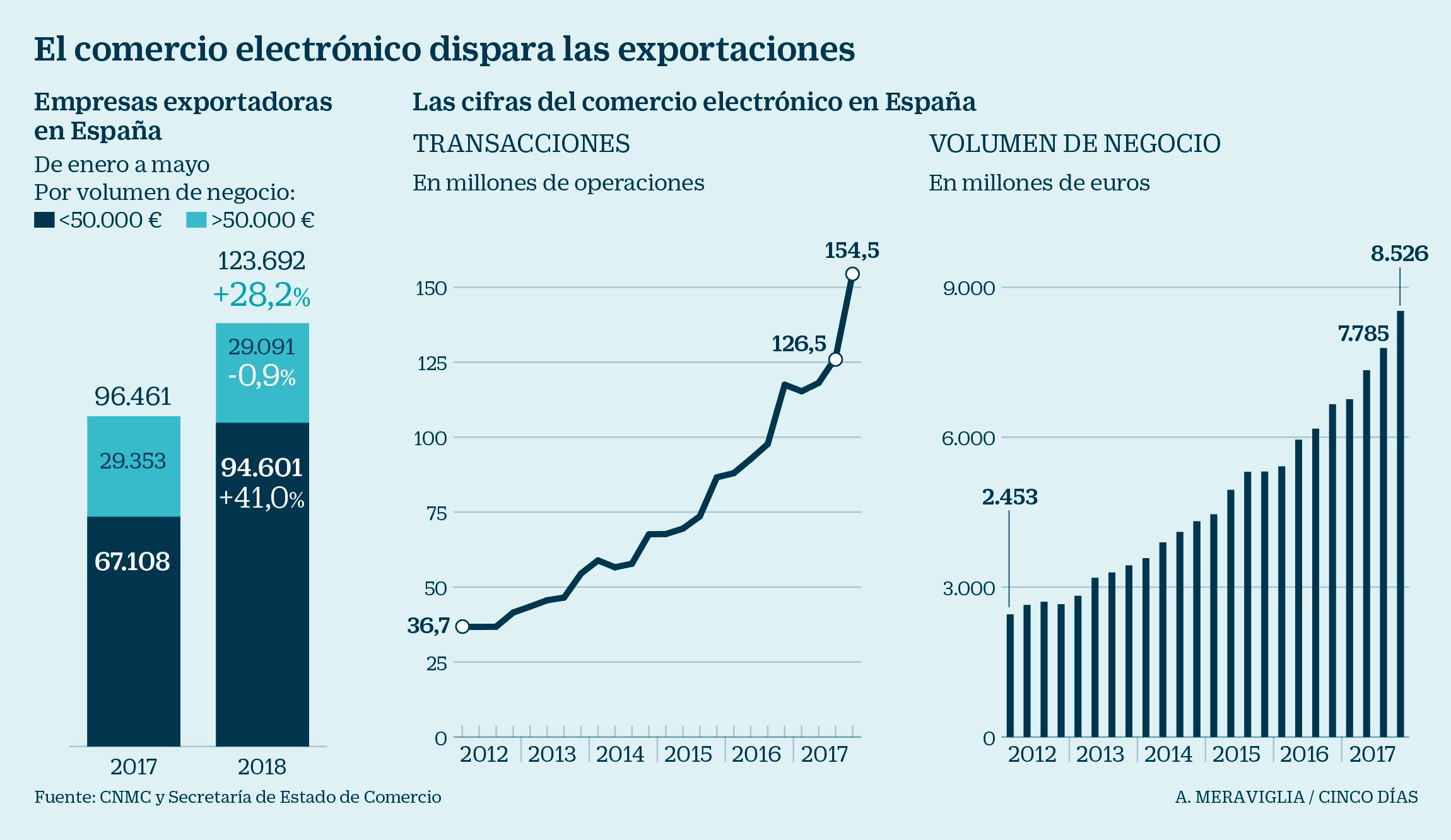 30fad985685e6 El comercio electrónico dispara el número de empresas exportadoras ...