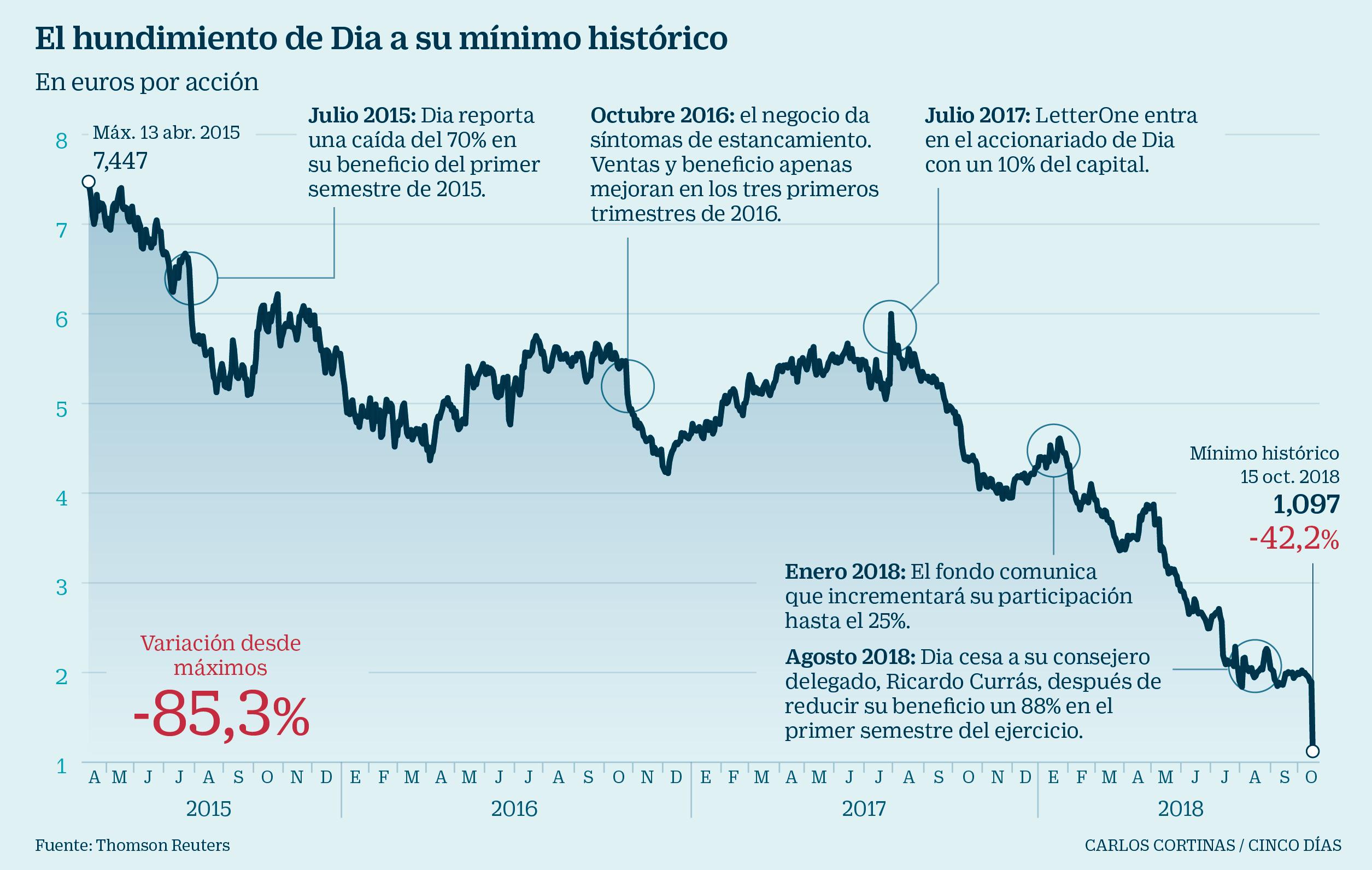 Hunde Previsiones El Bolsa Sus Dia Se En Rebajar Eliminar Tras Y Fl1cKJ
