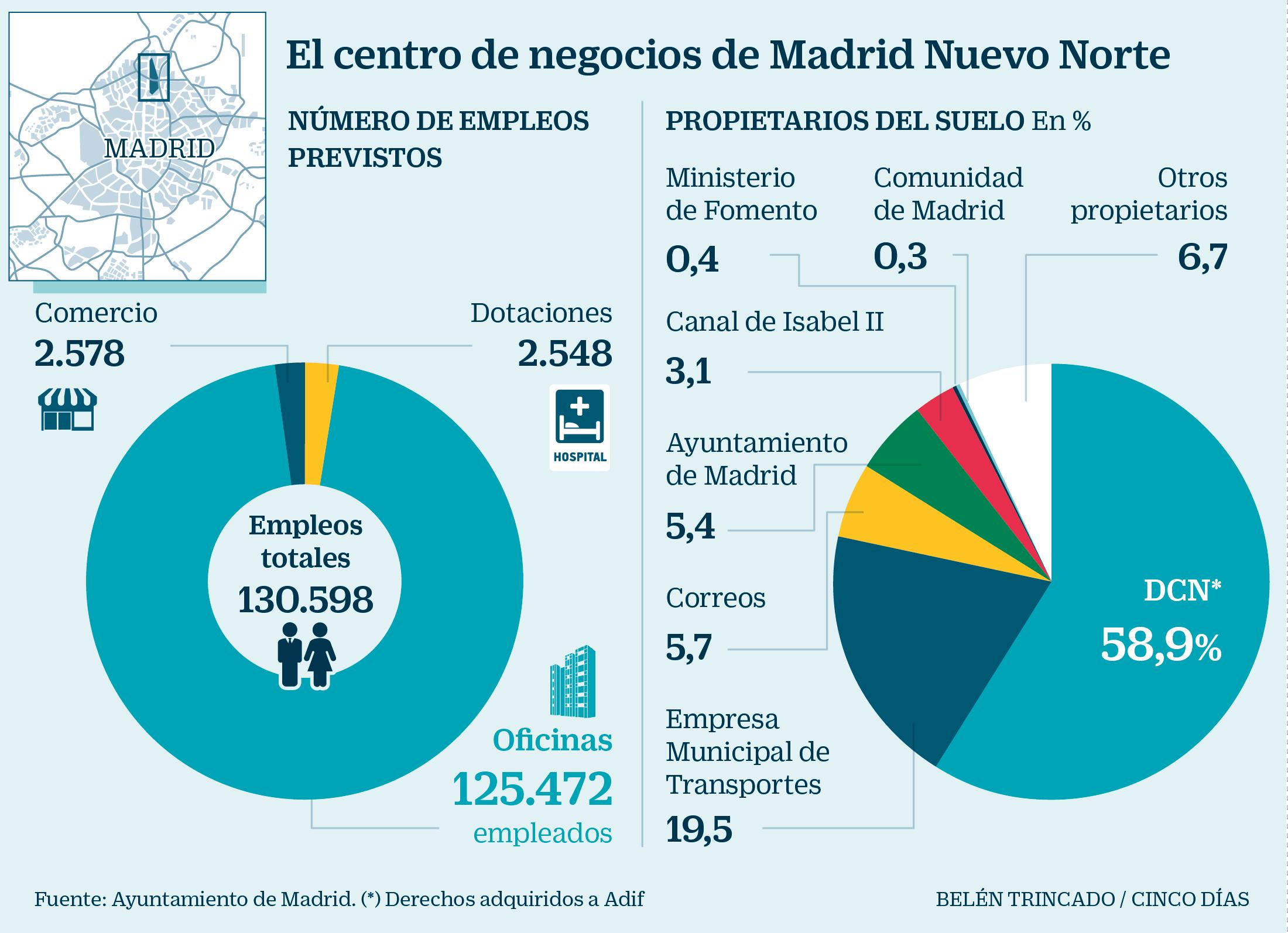 Las Oficinas En Madrid Nuevo Norte Tendran Capacidad Para 125 000