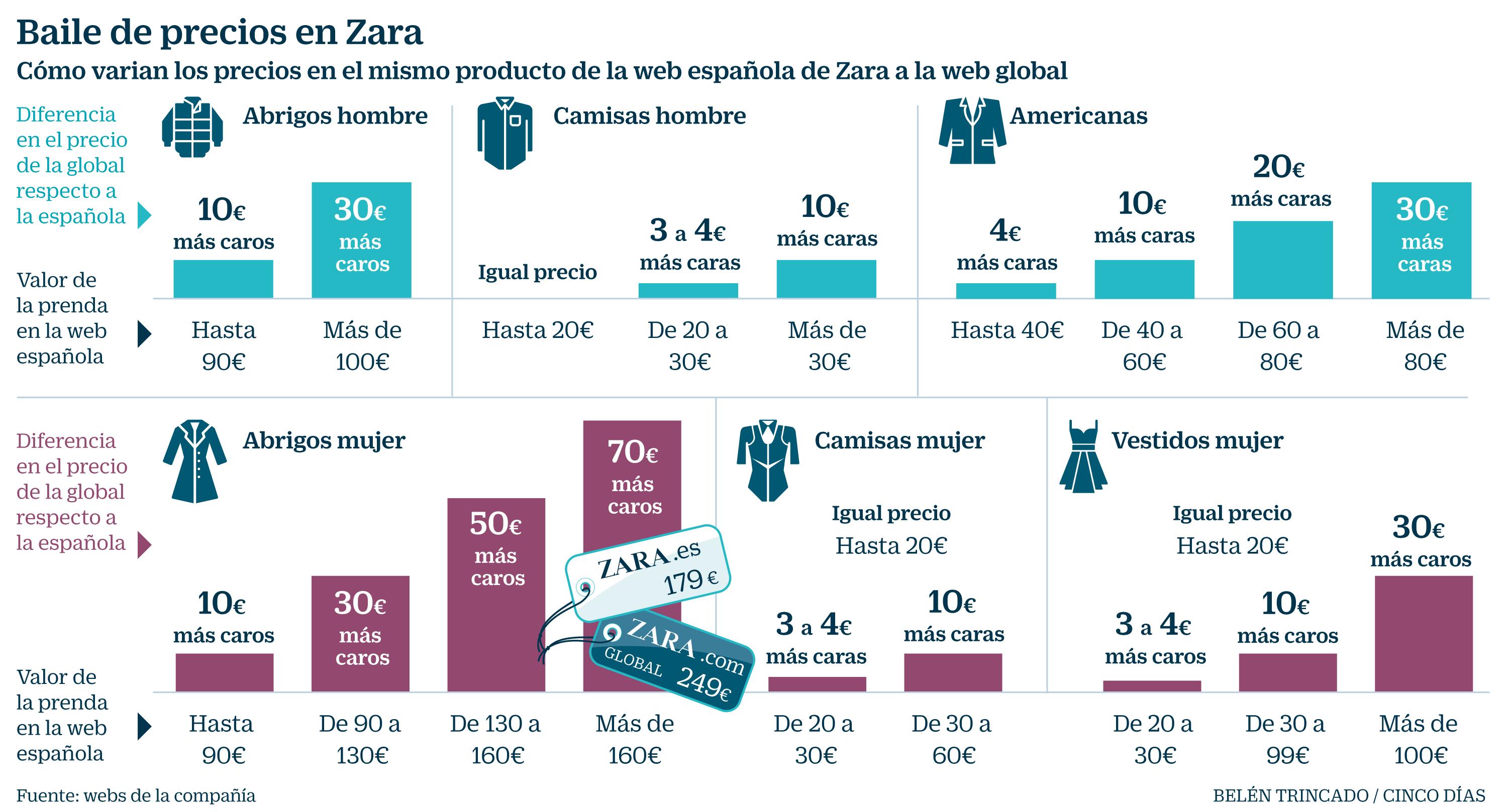 Calma caballo de Troya carrera  Los precios de la web global de Zara son hasta un 44% más caros que los de  España | Compañías | Cinco Días