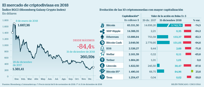 Precio de la historia de bitcoin