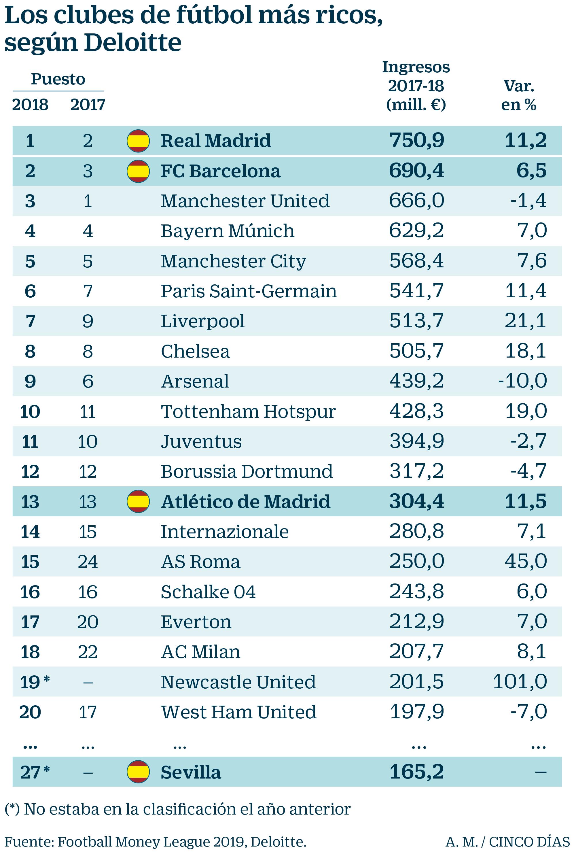 oficial de ventas calientes códigos de cupón precio loco Real Madrid y Barcelona, los más ricos pese a la Premier y ...