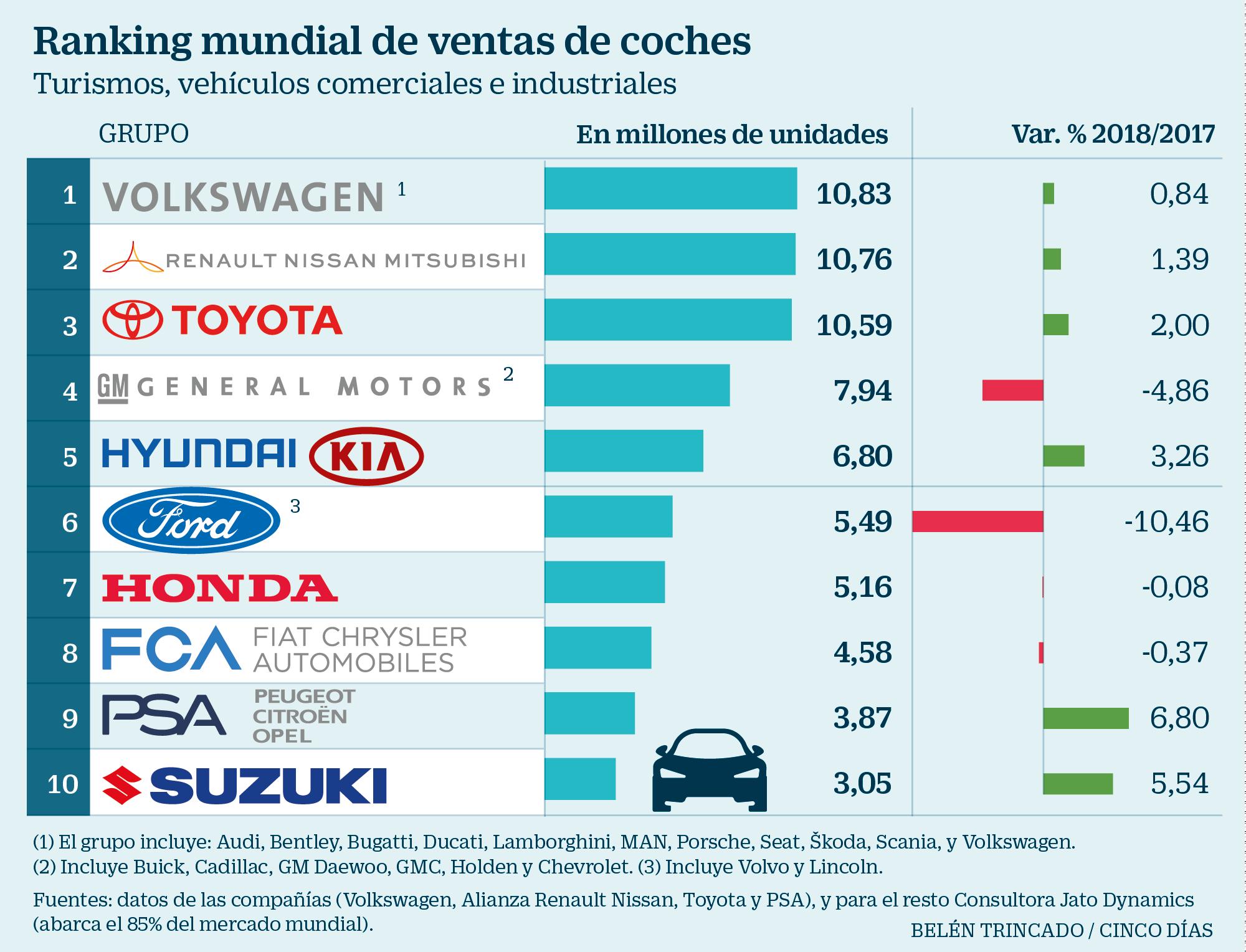 Venta de autos a nivel mundial