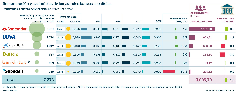 Calendario Dividendos 2020.La Gran Banca Repartira 7 300 Millones En Dividendos Por Sus