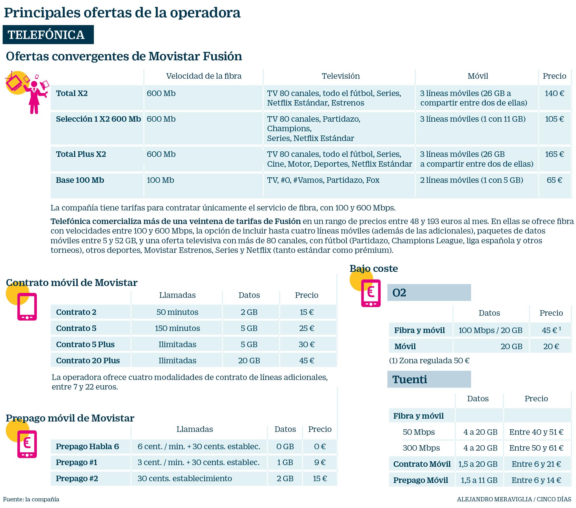 617802b1fde Las mejores ofertas de telefonía móvil y banda ancha | Compañías ...