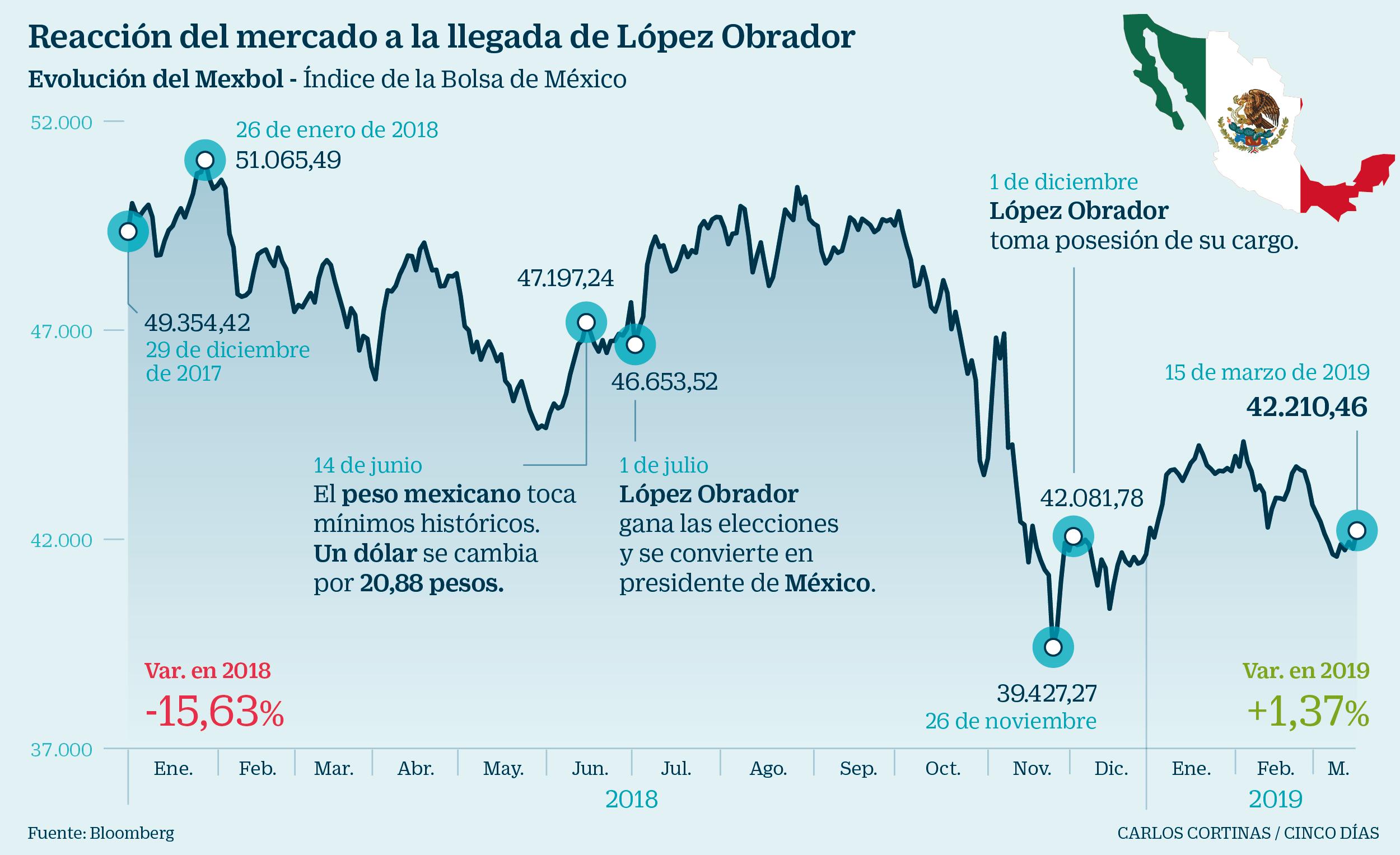 69ace3bd8 México busca recuperar la confianza de los mercados | Mercados ...