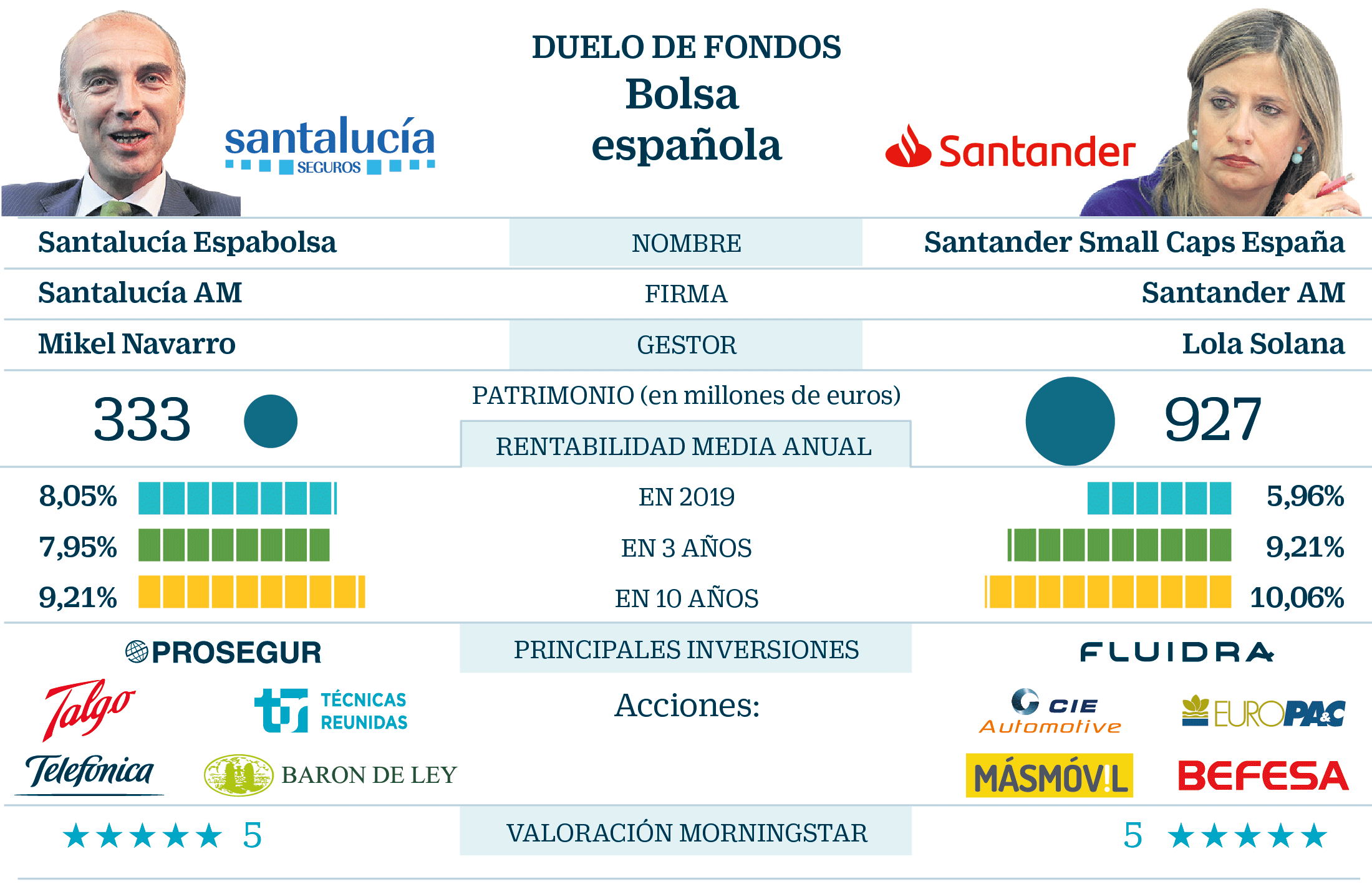 Mejor gestora fondos espana