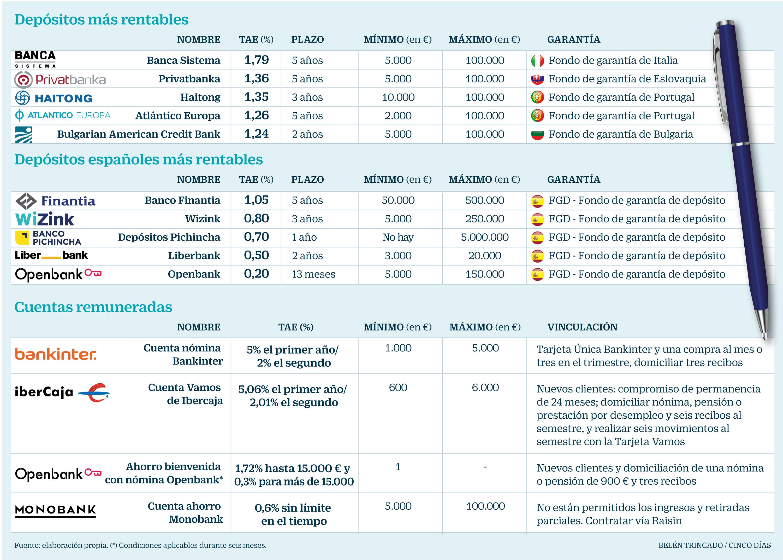 Estas son las cuentas más rentables de la banca