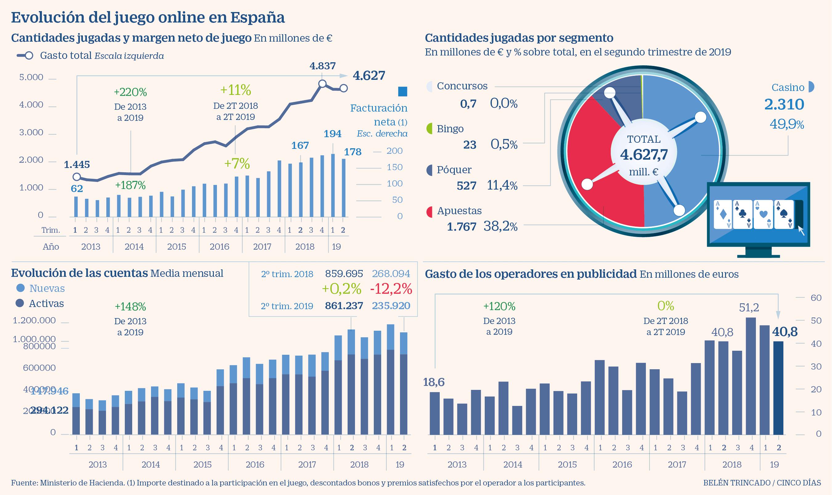 38 Juegos Deportivos Municipales Calendario.El Juego Online Pisa El Freno Tras Las Cifras Record De 2018