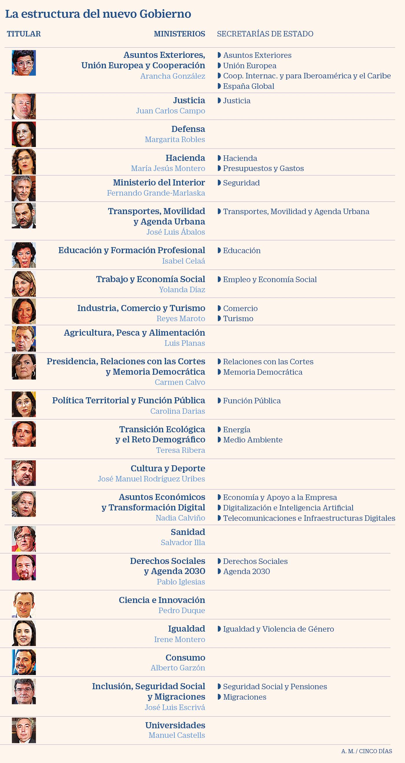 Boe Así Es La Estructura Del Nuevo Gobierno Y De Las