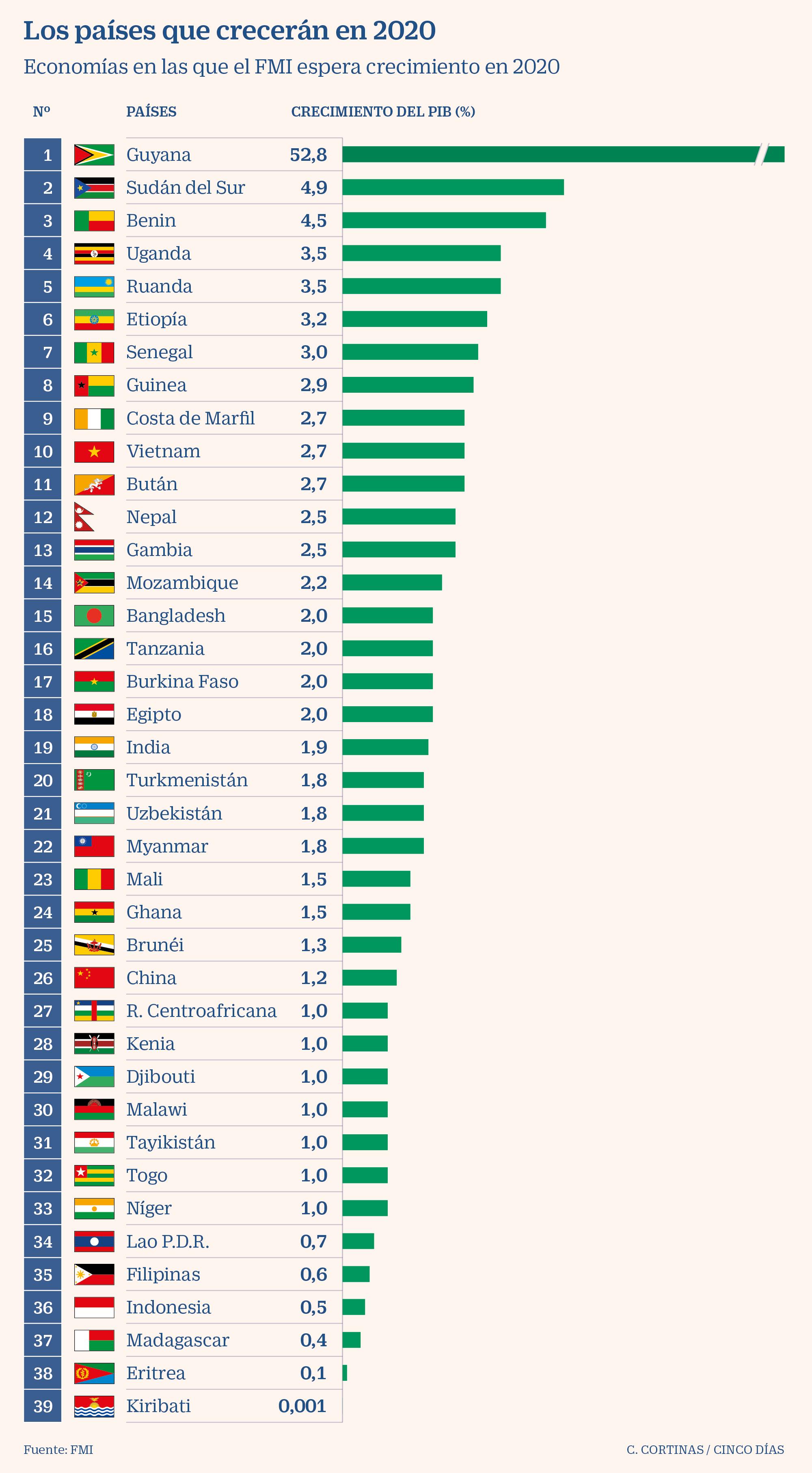 Los Países Que Crecen A Pesar Del Virus Y Los Que Más Se Hunden Según El Fmi Economía Cinco Días