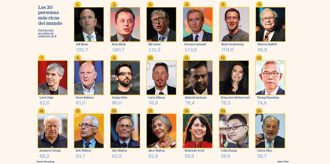Los 50 más ricos del mundo elevan su fortuna en 640.000 millones en el año  del Covid | Fortuna | Cinco Días