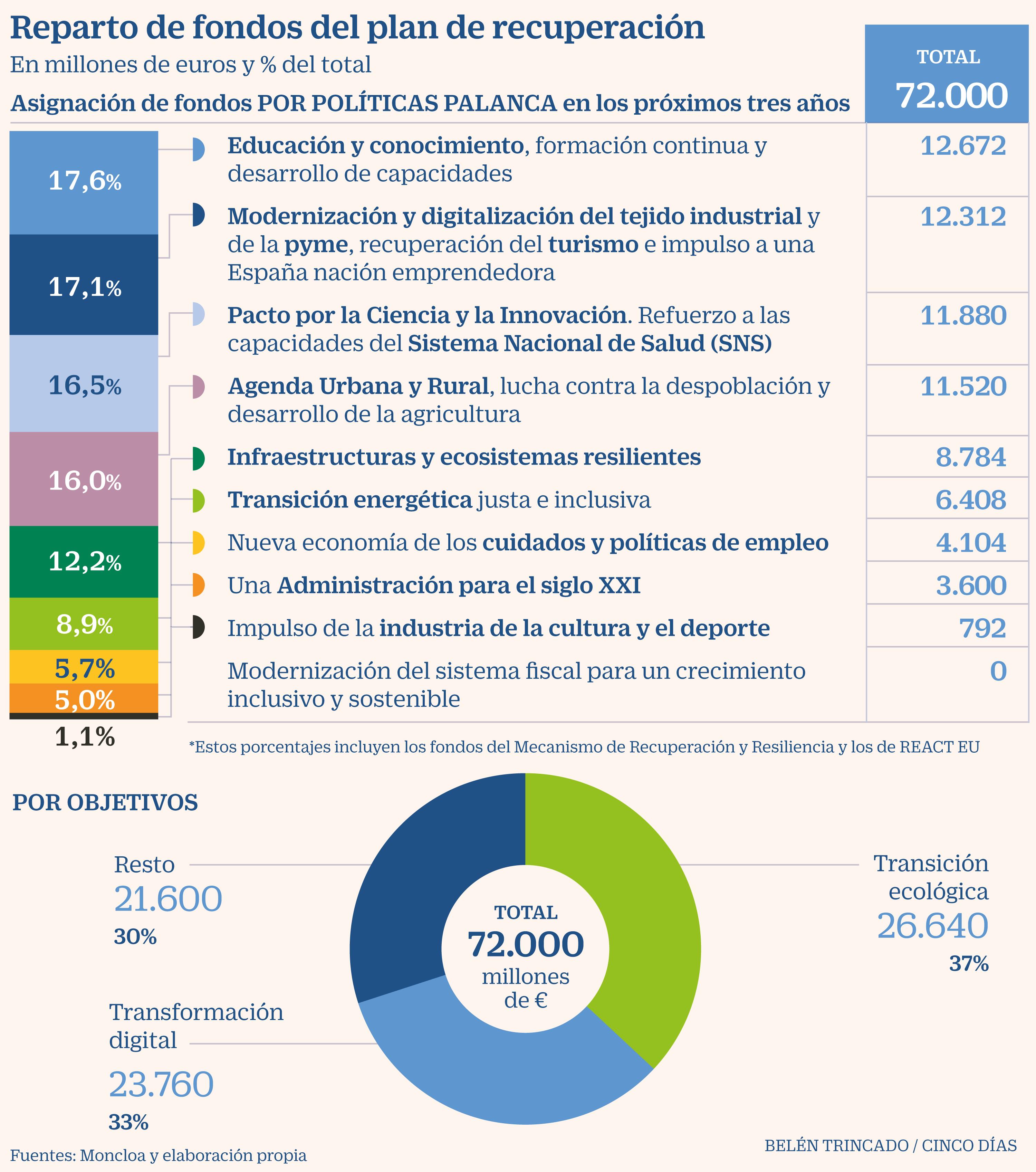 Economía ultima el plan de reformas fiscales, laborales y de pensiones con el que captar las ayudas de la UE | Economía | Cinco Días