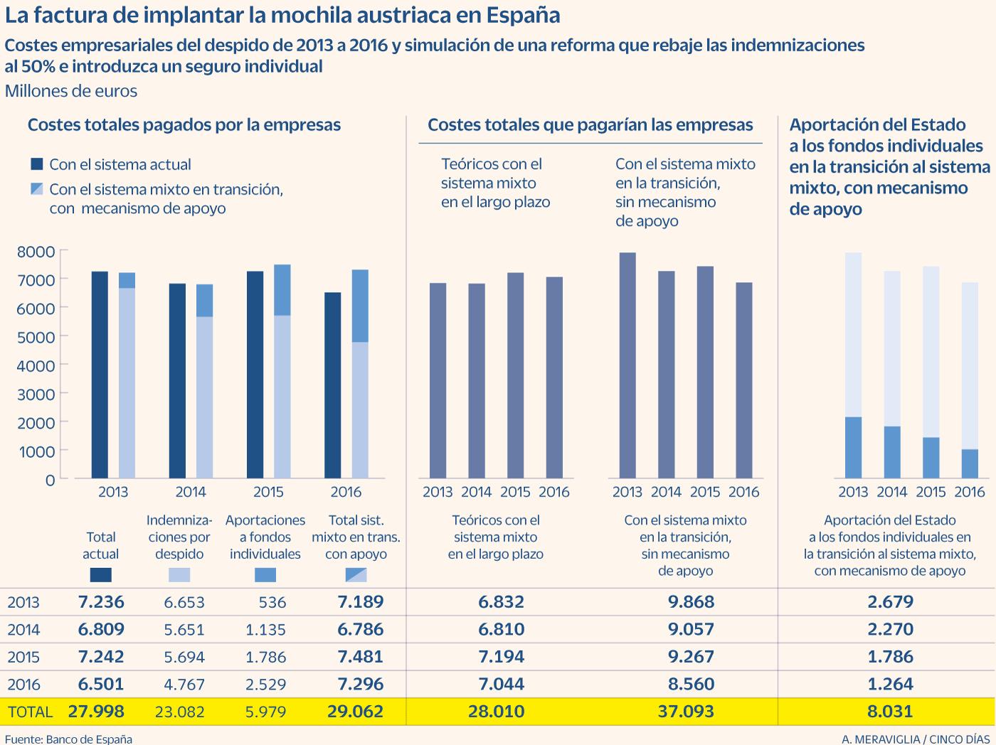 """Pensiones, jubilad@s. Continuidad en el """"damos y quitamos"""". Aumento de la privatización. La OCDE y el FMI por disminuirlas, retrasarlas...   - Página 15 Bd5c862b51d84c1462f602224ab94c9b"""