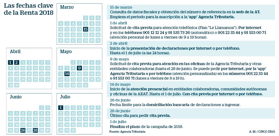 Agencia Tributaria Calendario 2020.Calendario De La Declaracion De La Renta 2018 19 Mi Dinero